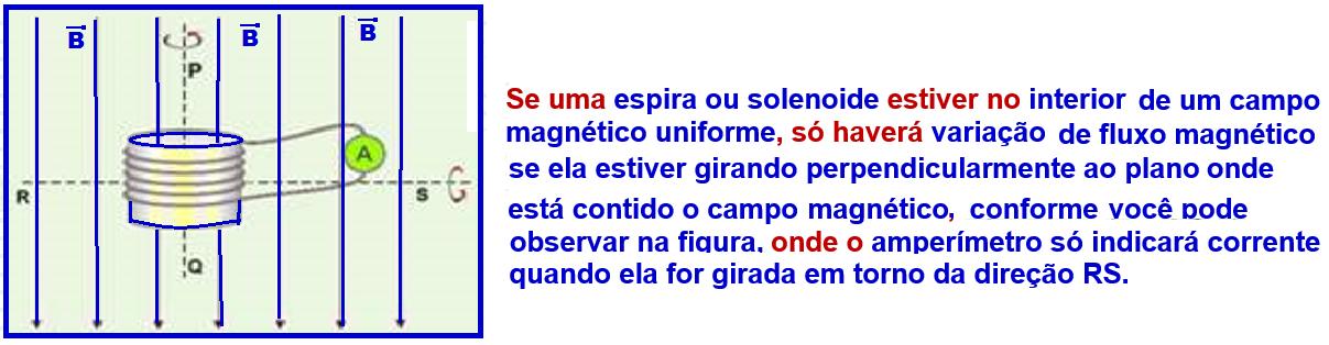 d80ccfca555 Quando uma espira está girando no interior de um campo magnético uniforme  (gerador de corrente