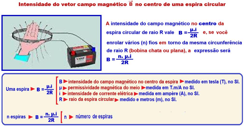 b2423f923fb Campo Magnético gerado por uma espira circular ou por um solenoide