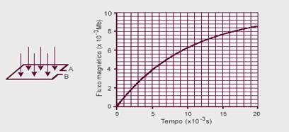 e01587246c3 Exercícios de vestibulares com resolução comentada sobre Força ...