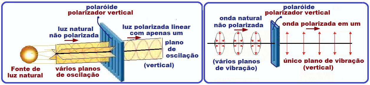 Depois de passar pelo polarizador dizemos que a onda está polarizada. 68f6f0353f