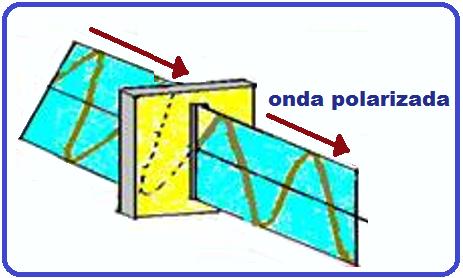f0eca5f00666a Polarização. Nas ondas transversais, como por exemplo, ondas numa corda, as  partículas oscilam numa direção perpendicular à direção de propagação.