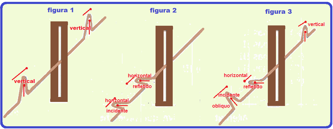 As figuras abaixo ilustram um experimento muito simples que consiste em  fazer um pulso transversal que se propaga ao longo de uma corda fina e  muito longa, ... a96298a130