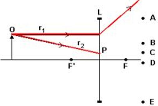 42656aa5bd Os segmentos de reta r1 e r2 representam dois dos infinitos raios de luz  que atingem a lente, provenientes do objeto.