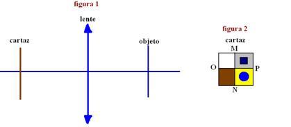 3191b967961d8 ... está sobre o eixo óptico da lente, a reta MN é vertical com N embaixo e  M em cima. A reta OP é horizontal, com O à esquerda e P à direita.