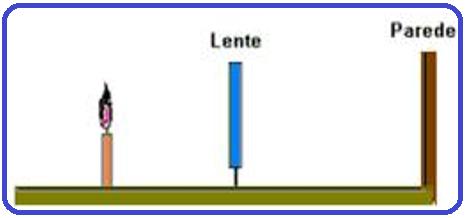 29a054c0ea3b0 ... lente é convergente, a imagem projetada na parede pode ser direita ou  invertida. (64) a imagem é real, necessariamente, para que possa ser  projetada na ...