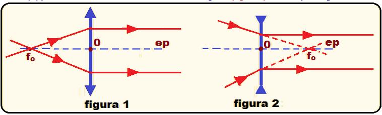 d4c0c4bd630b4 Lentes – Construção Geométrica de Imagens   Física e Vestibular