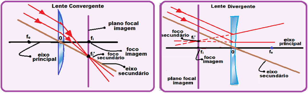 05ad9498dfb4e Lentes – Construção Geométrica de Imagens