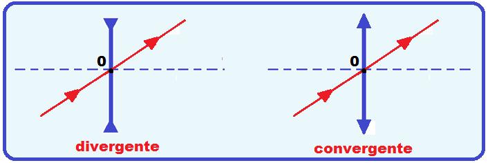 2d22b59dcb876 O centro óptico O de uma lente esférica delgada é definido como sendo o  ponto onde o eixo principal (ep)corta a lente (convergente ou divergente).