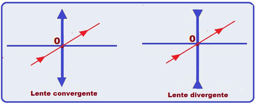 9b6572a4f96a2 Todo raio de luz que incide passando pelo centro óptico da lente não sofre  desvio ao se refratar.