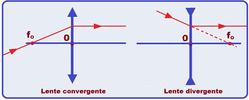 9fe4056f82a58 ... emerge paralelamente ao eixo principal (lente convergente) e todo raio  de luz que incide na lente de modo que seu prolongamento passe pelo foco  objeto ...