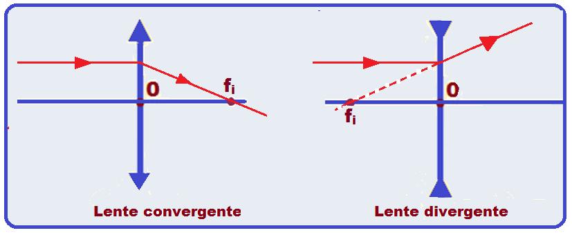 d3a3f8fd49b52 ... emerge paralelamente ao eixo principal (lente convergente) e todo raio  de luz que incide na lente de modo que seu prolongamento passe pelo foco  objeto ...