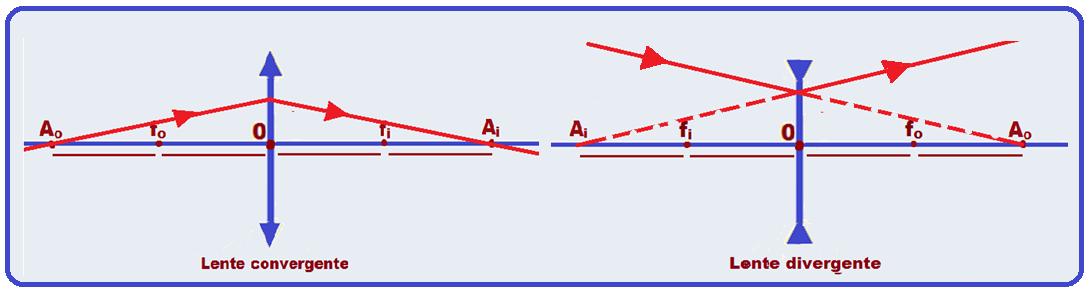 f1b1f18794 passando pelo ponto antiprincipal (imagem ou objeto). Construção geométrica  de imagens. Lente convergente