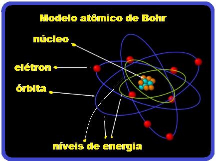 Estrutura Atômica átomo De Bohr Física E Vestibular
